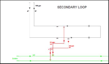 load for chiller startup diagram